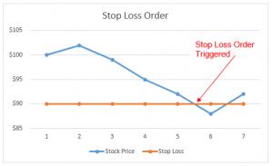 Triggering a Stop Loss Order